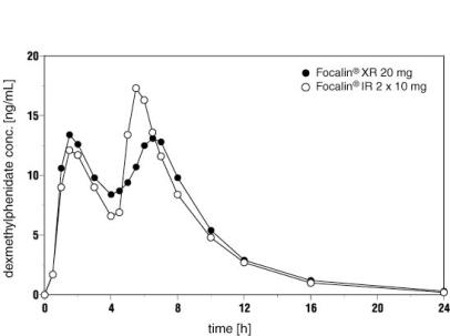 Figure 1 Mean Dexmethylphenidate Plasma Concentration-Time Profiles After Administration of 1 x 20 mg Focalin XR (n=24) Capsules and 2 x 10 mg Focalin Immediate-Release Tablets (n=25)