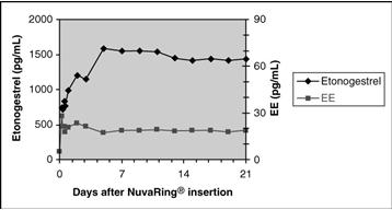 Figure 1. Mean serum concentration-time profile                                                 of etonogestrel and ethinyl estradiol during three                                                 weeks of NuvaRing® use.