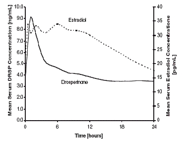Figure 1: Mean steady state serum drospirenone and estradiol concentrations following daily oral administration of 1 mg E2/0.5 mg DRSP<sup>1</sup>                                     <sup>1</sup>DRSP levels are simulated based on data obtained after oral administration of 1 mg DRSP/1 mg Estradiol