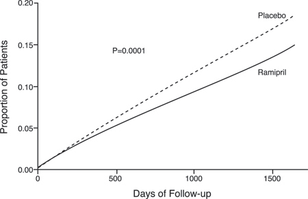 Figure 1: Kaplan-Meier Estimates of the composite outcome of MI, Stroke, or Death from CV causes in the Ramipril Group and the Placebo Group. The relative risk of the composite outcomes in the Ramipril Group as compared with the Placebo Group was 0.78% (95% confidence interval, 0.70–0.86).