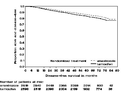 Figure 2 - Disease-free Survival for Hormone Receptor-Positive Subpopulation of Patients Randomized to ARIMIDEX or Tamoxifen Monotherapy in the ATAC Trial