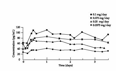 Figure 1Steady-State Estradiol Plasma Concentrationsfor Systems Applied to the AbdomenNonbaseline-Corrected Levels
