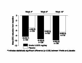 Figure 2Mean (SD) Change from Baseline in Mean Daily Number of Flushesfor Vivelle 0.0375 mg Versus Placebo in a 12-Week Trial
