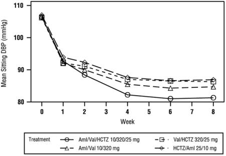 Figure 2: Mean Sitting Diastolic Blood Pressure by Treatment and Week