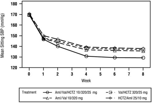 Figure 3: Mean Sitting Systolic Blood Pressure by Treatment and Week