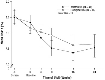 Figure 3. Mean HbA1c Over Time in a 24-Week Study of AVANDIA and Metformin in Pediatric Patients — Drug-Naïve Subgroup
