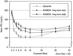 Figure 4. Mean FPG Over Time in a 52-Week Glyburide-Controlled Study