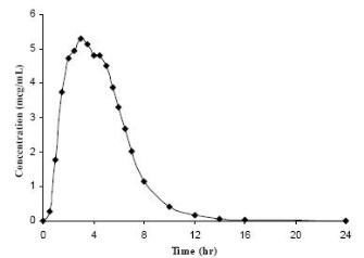 Figure 1. Mean Amoxicillin Plasma Concentrations Following a Single Oral Dose of MOXATAG With a Low-Fat Meal in Healthy Subjects (N=20)