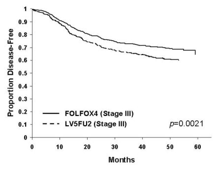 Figure 2 - Kaplan-Meier DFS curves by treatment arm for Stage III Subgroup