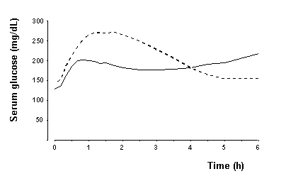 Figure 2. Serial mean serum glucose collected up to 6 hours following a single pre-meal dose of NovoLog (solid curve) or regular human insulin (hatched curve) injected immediately before a meal in 22 patients with type 1 diabetes.