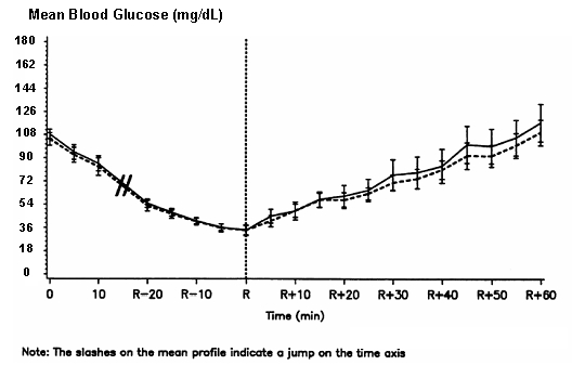 Figure 3. Mean blood glucose profiles following intravenous infusion of NovoLog (hatched curve) and regular human insulin (solid curve) in 16 patients with type 1 diabetes. R represents the time of autonomic reaction.