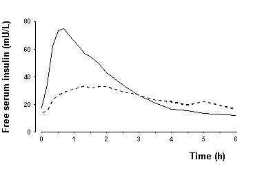 Figure 4. Serial mean serum free insulin concentration collected up to 6 hours following a single pre-meal dose of NovoLog (solid curve) or regular human insulin (hatched curve) injected immediately before a meal in 22 patients with type 1 diabetes.