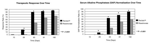 Figure 2. Therapeutic Response/Serum Alkaline Phosphatase (SAP) Normalization Over Time