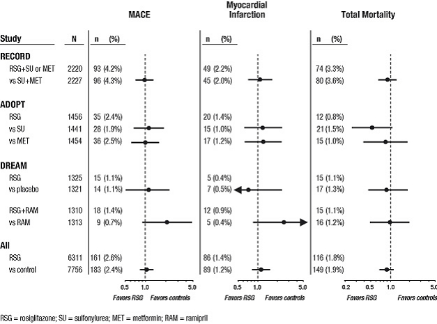 Figure 2. Hazard Ratios for the Risk of MACE (Myocardial Infarction, Cardiovascular Death, or Stroke), Myocardial Infarction, and Total Mortality With Rosiglitazone Compared With a Control Group