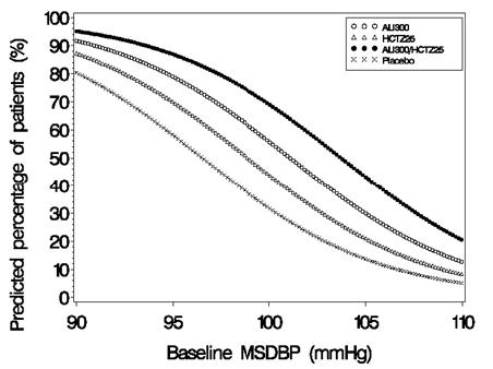 Figure 3: Probability of Achieving Diastolic Blood Pressure (DBP) <90 mmHg
