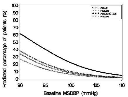 Figure 4: Probability of Achieving Diastolic Blood Pressure (DBP) <80 mmHg