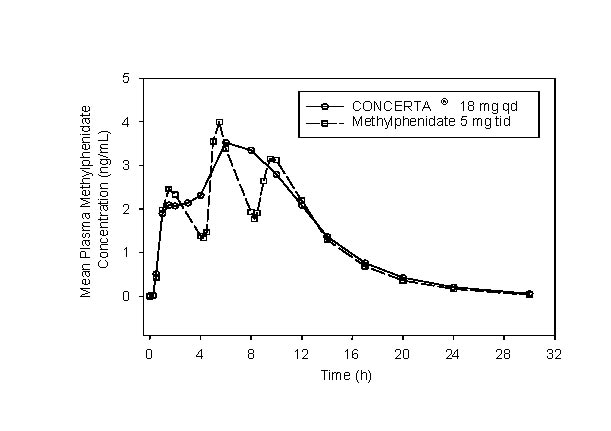 Figure 1. &#160;&#160;&#160;&#160;&#160;&#160;&#160;&#160;Mean methylphenidate plasma concentrations in 36 adults, following a single dose of CONCERTA<sup>&#174;</sup> 18 mg qd and immediate-release methylphenidate 5 mg tid administered every 4 hours.