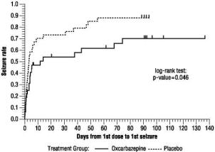 Figure 2:  Kaplan-Meier Estimates of First Seizure Event Rate by Treatment Group