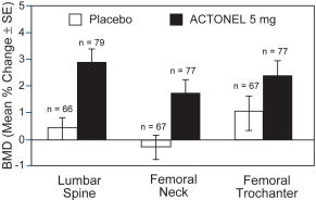 Figure 4 Change in BMD from Baseline Patients on Long-Term Glucocorticoid Therapy