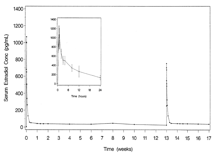 Figure 1. Mean serum estradiol concentrations following multiple dose administration of Femring (0.05 mg/day estradiol) (second dose administered at 13 weeks) (inset: mean (±SD) of serum concentration-time profile for dose 1 from 0-24 hours)