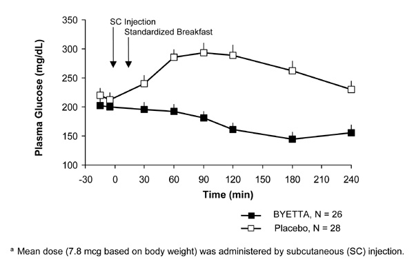 Figure 2:  Mean (+SEM) Postprandial Plasma Glucose Concentrations on Day&#160;1 of BYETTA<sup>a</sup> Treatment in Patients With Type 2 Diabetes Treated With Metformin, a Sulfonylurea, or Both (N&#160;=&#160;54)