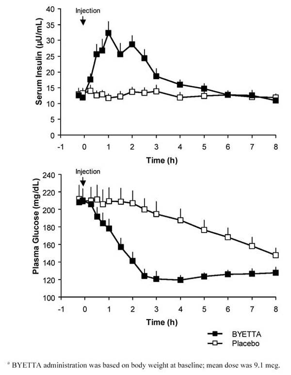 Figure 3:  Mean (+SEM) Serum Insulin and Plasma Glucose Concentrations Following a One-Time Injection of BYETTA<sup>a</sup> or Placebo in Fasting Patients With Type 2 Diabetes (N&#160;=&#160;12)