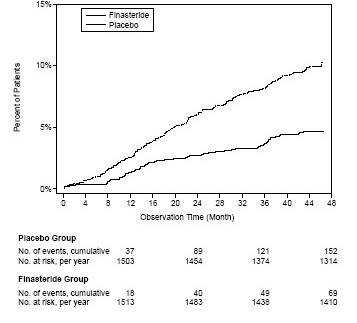 Figure 2: Percent of Patients Having Surgery for BPH, including TURP