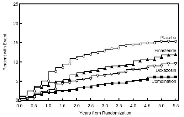 Figure 5: Cumulative Incidence of a 4-Point Rise in AUA Symptom Score by Treatment Group