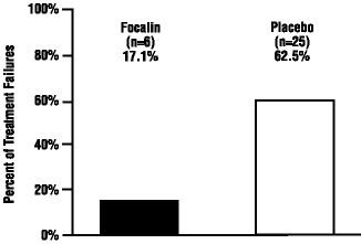 Figure 2 Percent of Treatment Failures following a 2-weekDouble-Blind Placebo-Controlled Withdrawal of Focalin®