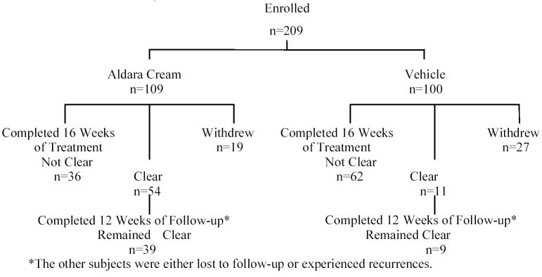 Figure 1: Subject Accountability (External Genital Warts)