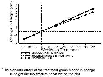 FIGURE 4: Change in Height (cm) from Randomization Visit by Scheduled Week (Treatment Group Mean ± Standard Error* of the Mean)