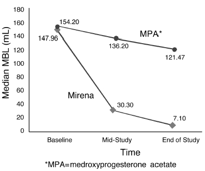 Figure 10. Median Menstrual Blood Loss (MBL) by Time and Treatment