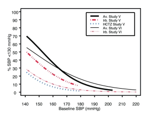 Figure 1b: Probability of Achieving SBP <130 mmHg in Patientsfrom Initial Therapy Studies V (Week 8) and VI (Week 7)*
