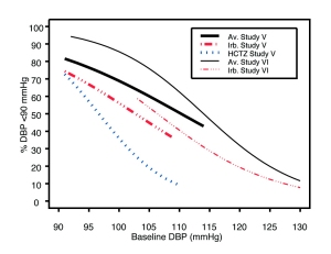 Figure 2a: Probability of Achieving DBP <90 mmHg in Patients from Initial Therapy Studies V (Week 8) and VI (Week 7)*