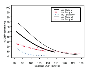 Figure 2b: Probability of Achieving DBP <80 mmHg in Patients from Initial Therapy Studies V (Week 8) and VI (Week 7)*