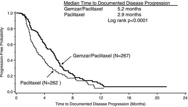 Figure 2: Kaplan–Meier Curve of Time to Documented Disease Progression in Gemzar Plus Paclitaxel Versus Paclitaxel Breast Cancer Study (N=529)