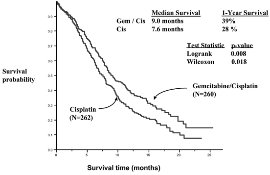 Figure 3: Kaplan-Meier Survival Curve in Gemzar plus Cisplatin versus Cisplatin in Patients with NSCLC Study (N=522).