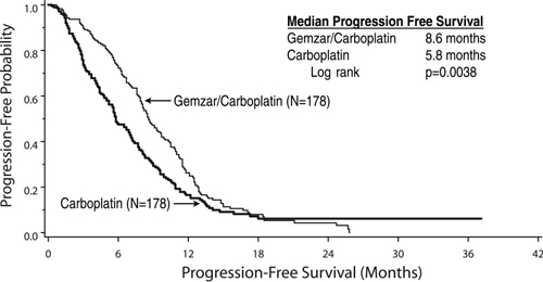 Figure 1: Kaplan-Meier Curve of Progression Free Survival in Gemzar plus Carboplatin versus Carboplatin in Ovarian Cancer (N=356).
