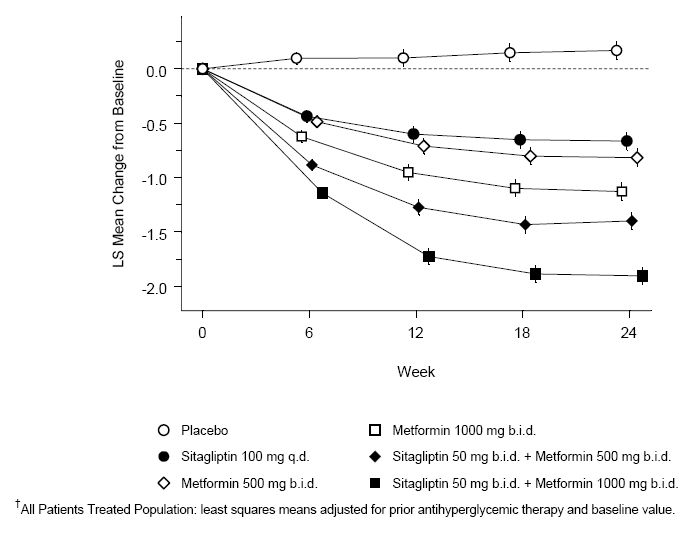 Figure 1: Mean Change from Baseline for A1C (%) over 24 Weeks with Sitagliptin and Metformin, Alone and in Combination as Initial Therapy in Patients with Type 2 Diabetes<sup>†</sup>