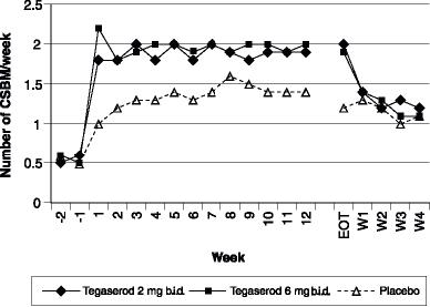 Frequency of Complete Spontaneous Bowel Movement (CSBM) over 12 Week Treatment and 4 Week Withdrawal Period in Study 2