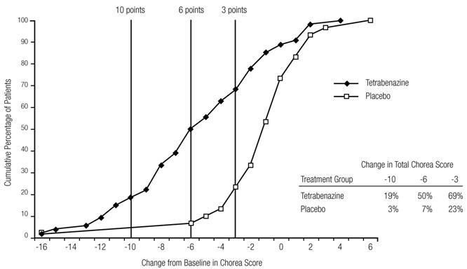 Figure 2. Cumulative Percentage of Patients with Specified Changes from Baseline in Total Chorea Score.