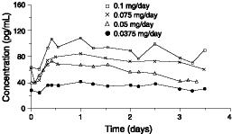 Figure 1Steady-State Estradiol Plasma Concentrations for Systems Applied to the AbdomenNonbaseline-corrected levels