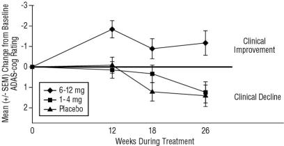 Figure 4:      	Time-course of the Change from Baseline in ADAS-cog Score for Patients Completing 26 Weeks of Treatment