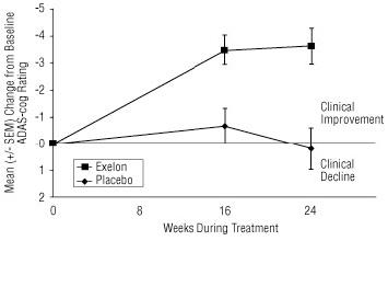 Figure 7:Time Course of the Change from Baseline in ADAS-cog Score for Patients Completing 24 Weeks of Treatment