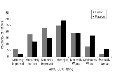 Figure 8:Distribution of ADCS-CGIC Scores for Patients Completing 24 Weeks of Treatment