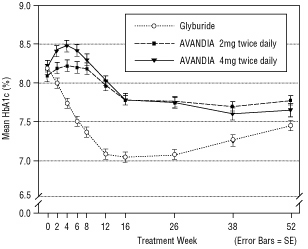 Figure 5. Mean HbA1c Over Time in a 52-Week Glyburide-Controlled Study