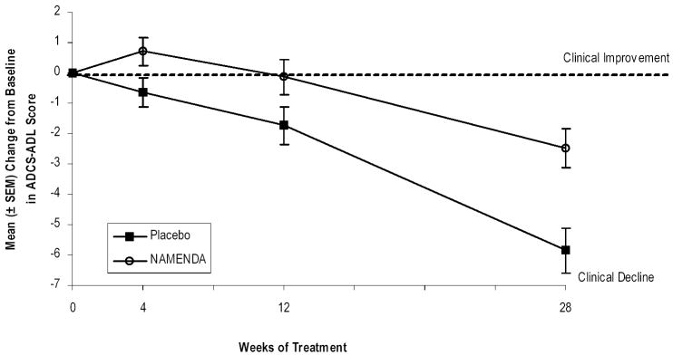 Figure 1: Time course of the change from baseline in ADCS-ADL score for patients completing 28 weeks of treatment.