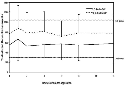 Figure 1: Mean (± SD) Steady-State Serum Testosterone Concentrations on Day 30 in Patients Applying AndroGel Once Daily