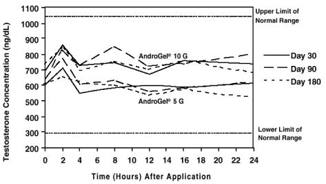 Figure 2: Mean Steady-State Testosterone Concentrations in Patients with Once-Daily AndroGel Therapy