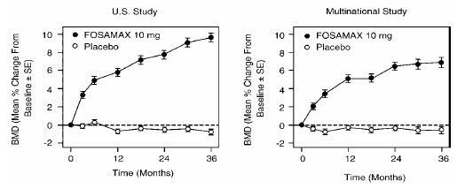 Figure 3: Osteoporosis Treatment Studies in Postmenopausal Women: Time Course of Effect of FOSAMAX 10 mg/day Versus Placebo: Lumbar Spine BMD Percent Change From Baseline